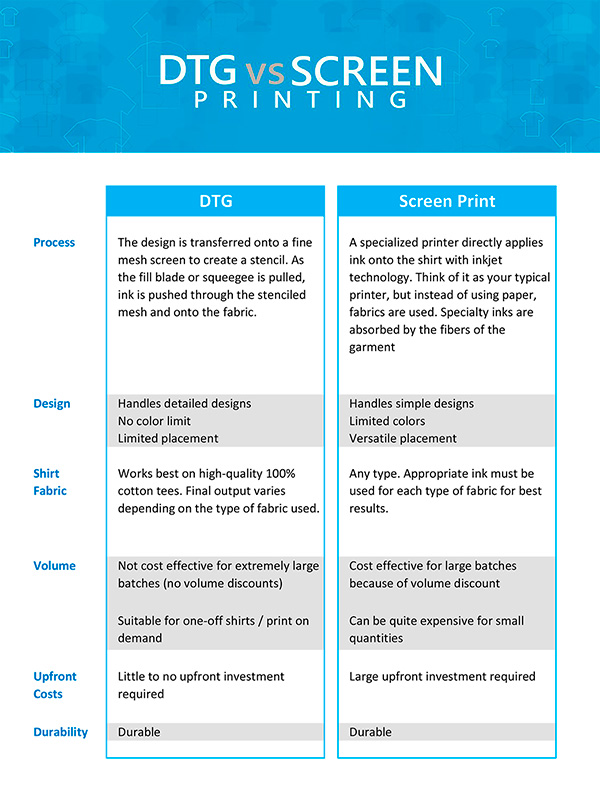 DTG vs screen print table based on design fabric volume upfront cost durability